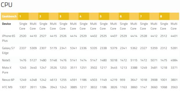 GeekBench CPU - xda-developers.com