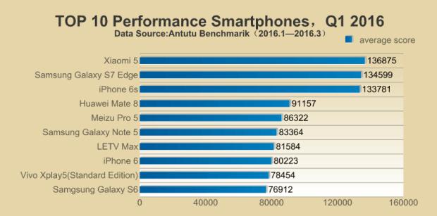 Top 10 Fastest Smartphone (Q1 2016) - antutu.com