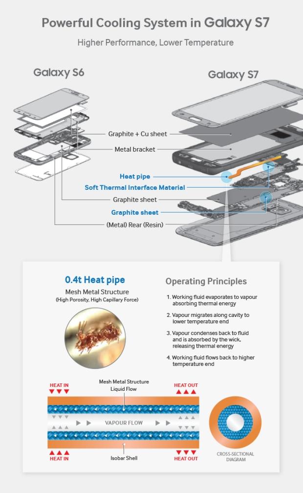 Sistem pendinginan smartphone S7 - samsung.com
