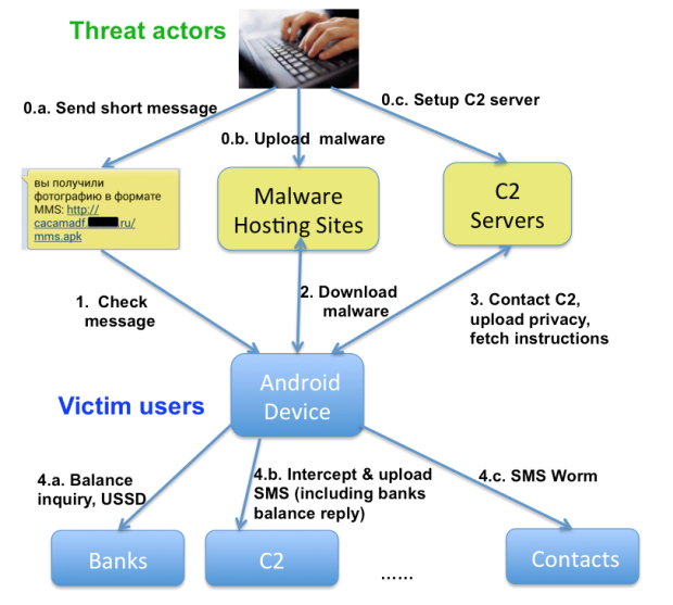 Metode infeksi RuMMS - fireeye.com