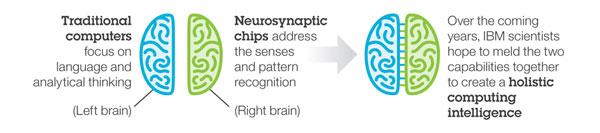 Konsep processor IBM yang mengikuti pola kerja otak manusia - research.ibm.com