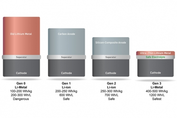 Kapasitas baterai lithium metal dibandingkan dengan baterai lainnya - SolidEnergy Systems