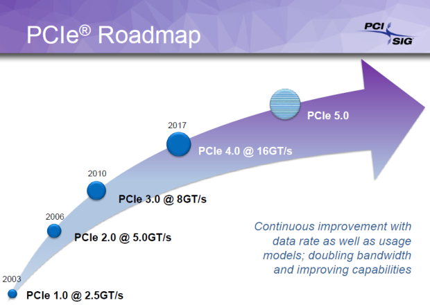 PCI Express Roadmap