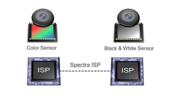 Teknologi Clear Sight milik Qualcomm