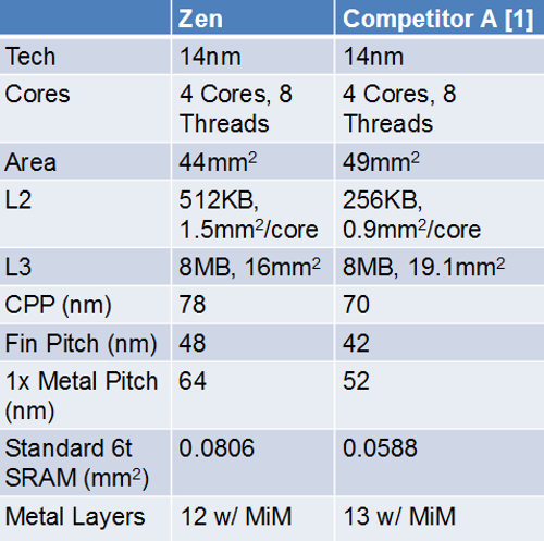 zen-vs-intel